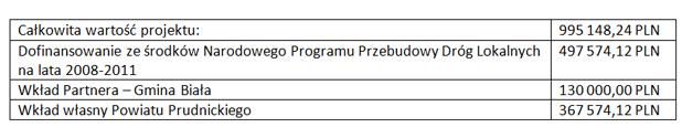 Zdjęcie przedstawia tabelę o dofinansowaniu drogi Biała Prężyna